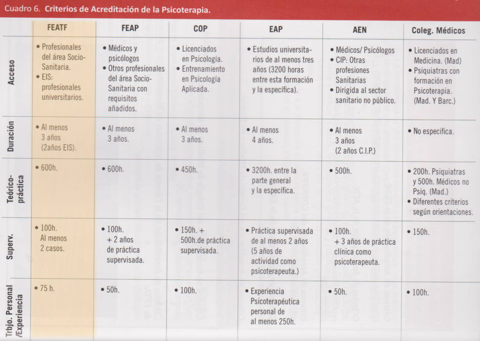 Cuadro resumen - Criterios de acreditación de psicoterapeutas en España